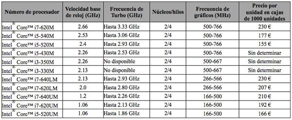 Procesadores Intel Core 2010 Ordenadores Portátiles