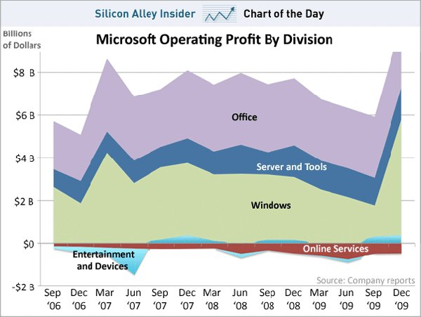 Windows y Office, principales fuentes de ingresos para Microsoft