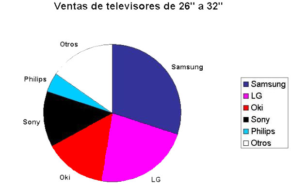 Samsung número uno en venta de TV por encima de las 26 pulgadas para España