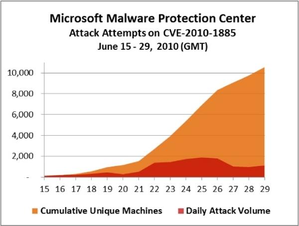 Ya son 10.000 los ordenadores afectados por un fallo en Windows XP y Windows Server 2003