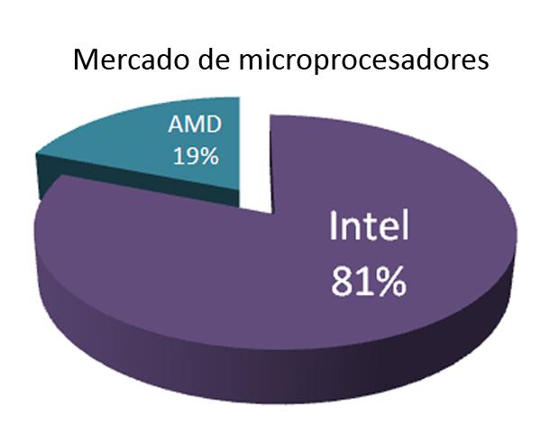 intel-amd-microprocesadores