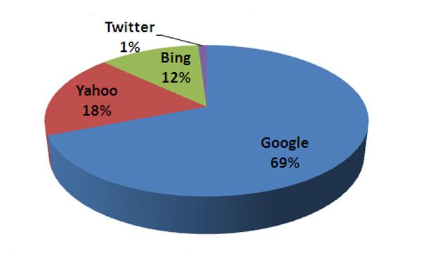 Google aloja más del doble de malware que Bing, Yahoo y Twitter juntos