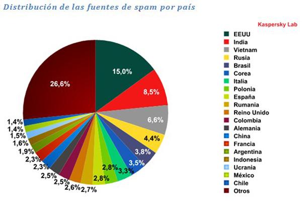 España es el décimo país que más spam genera, según un estudio de Kaspersky Lab