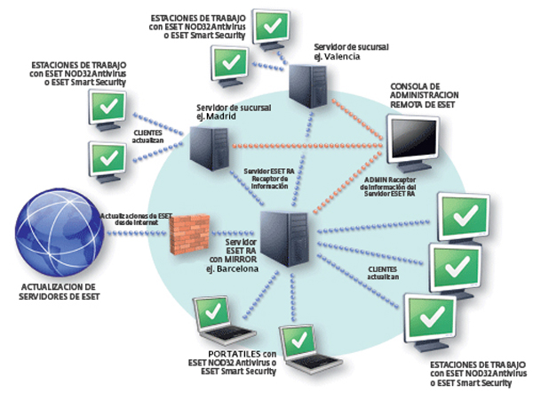 Eset Smart Security 10 O >> ESET Remote Administrator 4, ahora en castellano   tuexpertoit.com