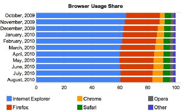 navegadores_más_utilizados