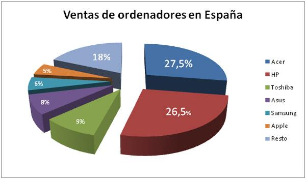 Ventas de ordenadores, el mercado español crece un 11% según datos de IDC