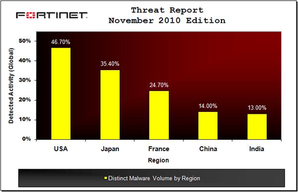 malware_global