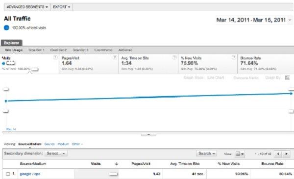 Google Analytics 5, ya está disponible la beta cerrada de la nueva versión de Google Analytics
