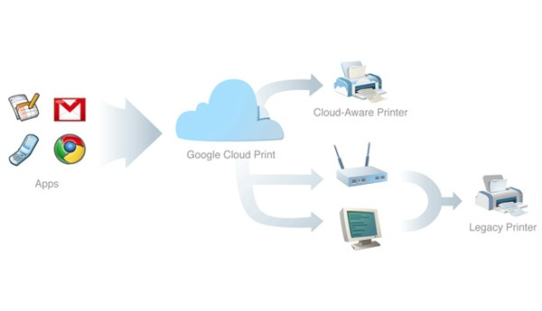 Google Cloud Print beta, imprime documentos a través de Internet