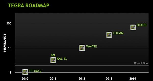 NVIDIA Kal-el, nuevos chips de cuatro núcleos de NVIDIA para smartphones y tablets