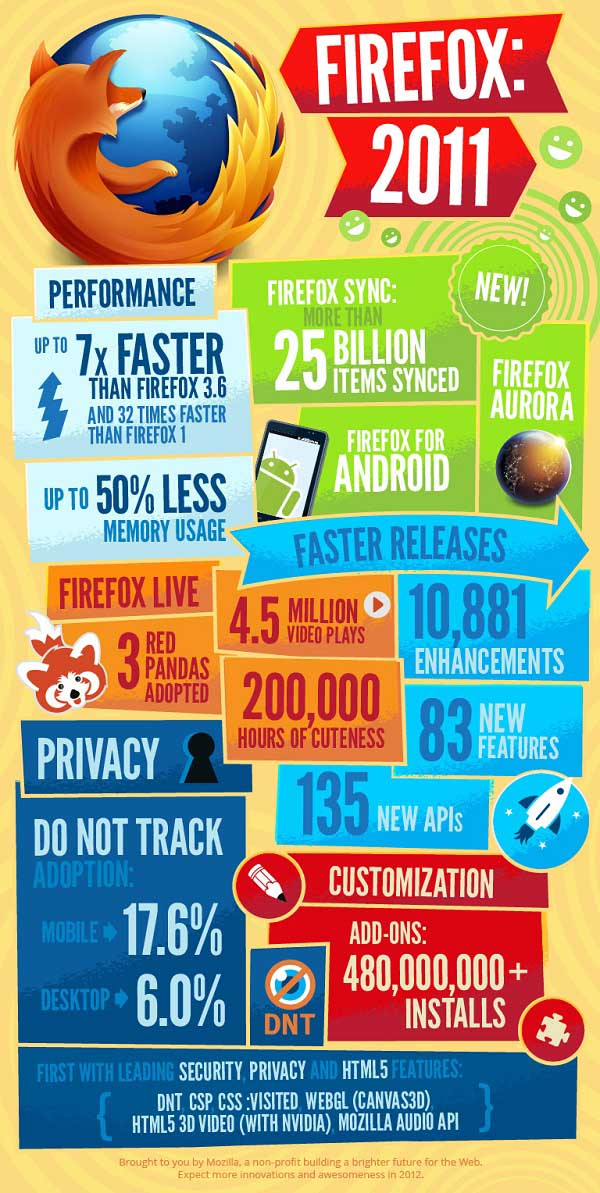 El avance del navegador Firefox en 2011