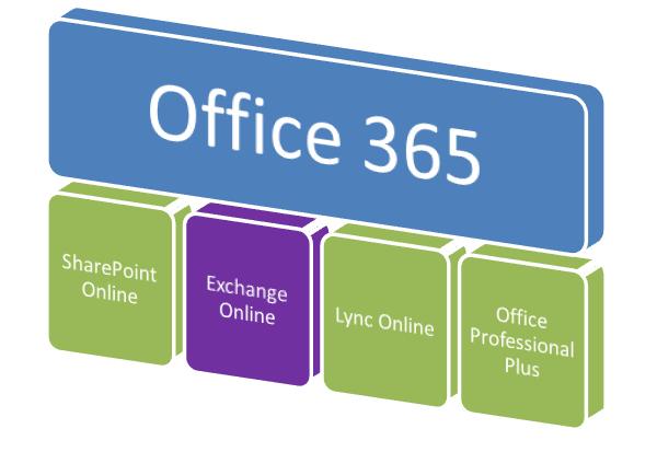 Nueve de cada diez clientes de Office 365 son Pymes