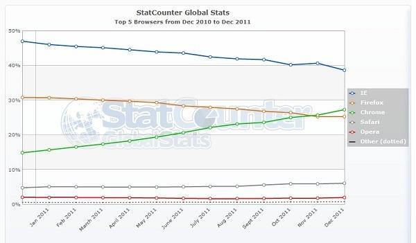 Estadísticas de los navegadores