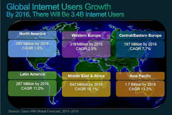 El tráfico de datos en Internet crecerá cuatro veces hasta 2016