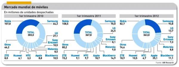 Mercado de móviles