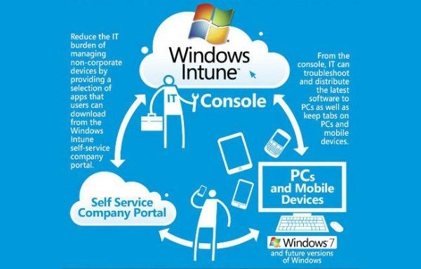 Windows Intune, nuevas características de Windows Intune