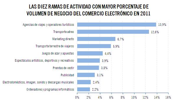 El comercio electrónico en España crece un 25% en 2011