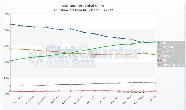 Google Chrome se mantiene por encima de Internet Explorer