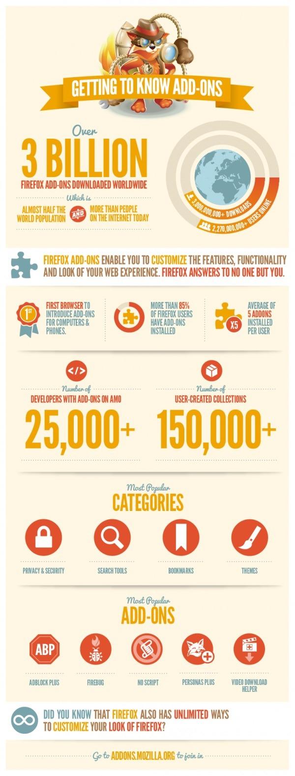 Firefox, 3.000 millones de complementos descargados en Firefox