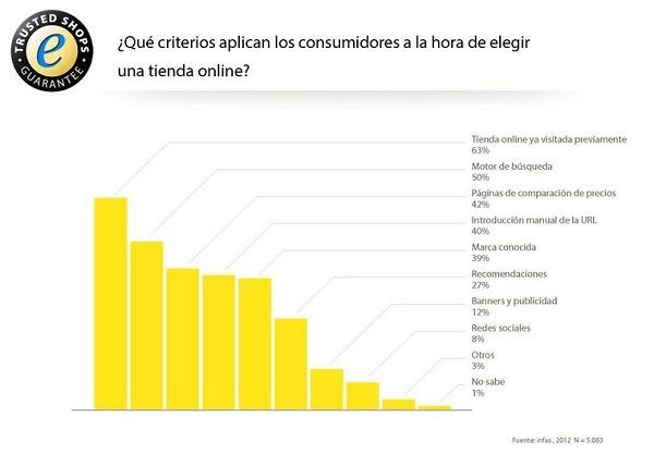 Dos de cada tres compradores online utilizan tiendas ya visitadas