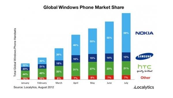 Más de la mitad de los smartphones con Windows Phone son de Nokia