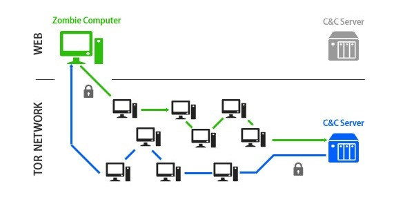 G Data detecta una red zombie que se oculta dentro de la red Tor