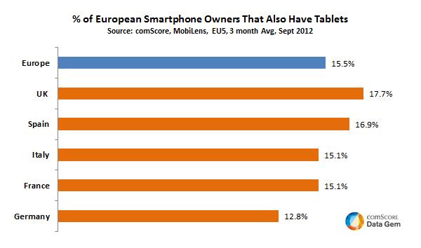 Uno de cada seis españoles con smartphone también tiene un tablet