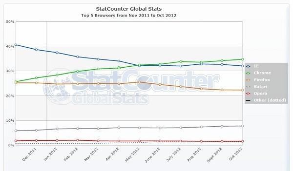 Google Chrome amplia su ventaja en el mercado de navegadores