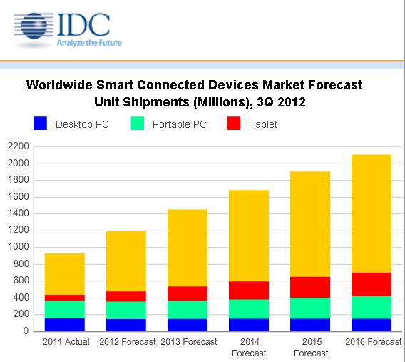 Samsung gana a Apple en la venta de dispositivos conectados inteligentes